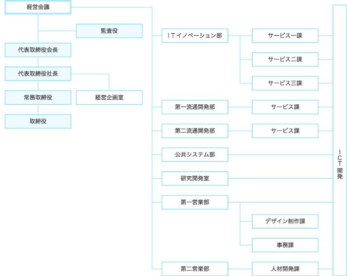 organizationchart_chart
